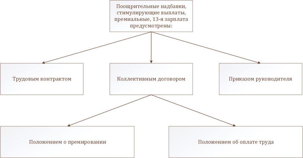 Диаграмма: предусмотренные выплаты