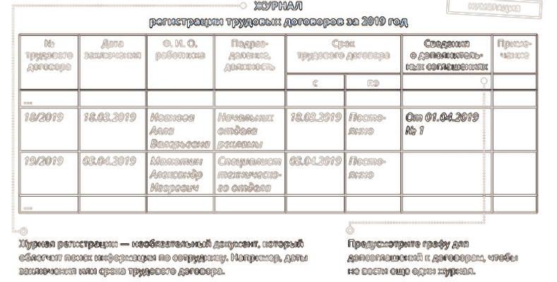 Нумерация трудовых договоров